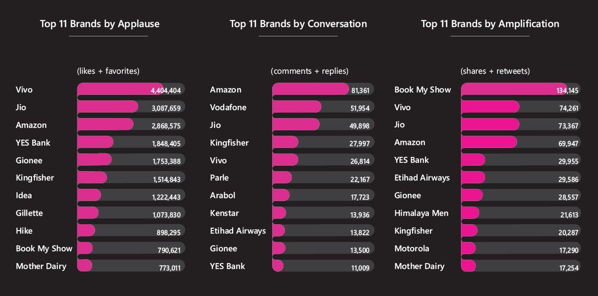 breakdown of total engagement of brands during IPL2017
