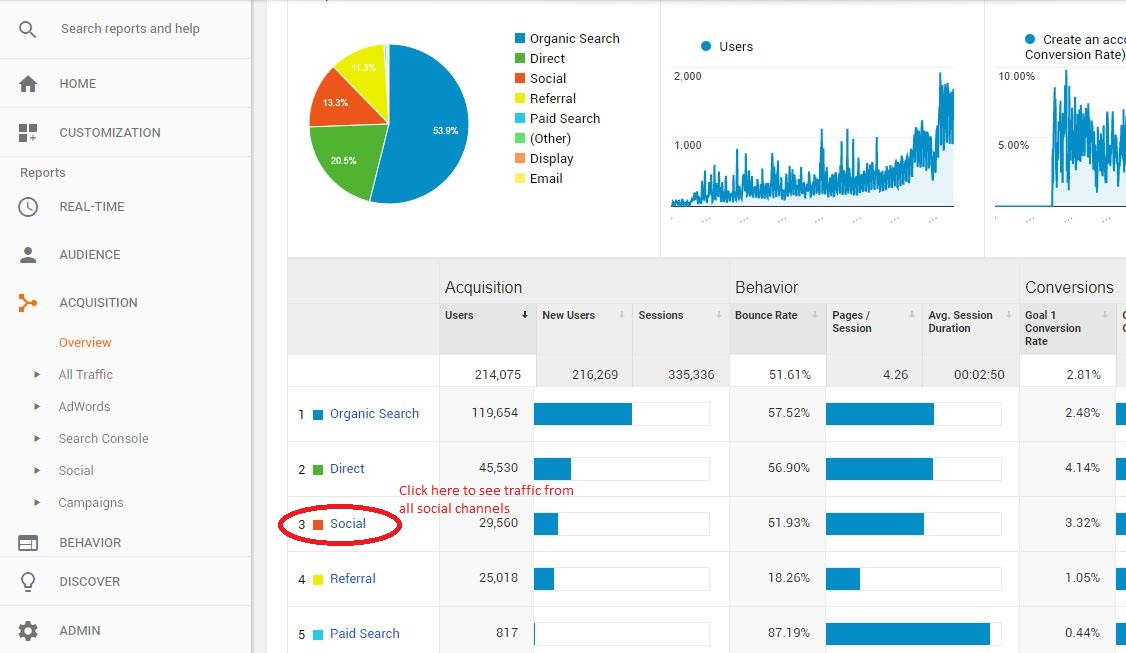 google analytics acquisition overview - social