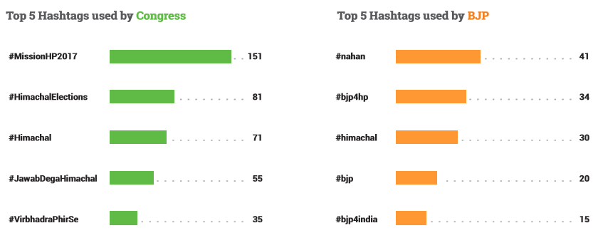 top hashtags used in himachal elections 2017