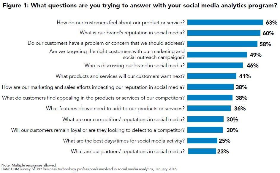 social media analytics objectives