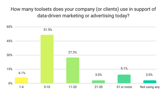 How many toolsets does your company (or clients) use in support of data-driven marketing or advertising today_ marketing tools