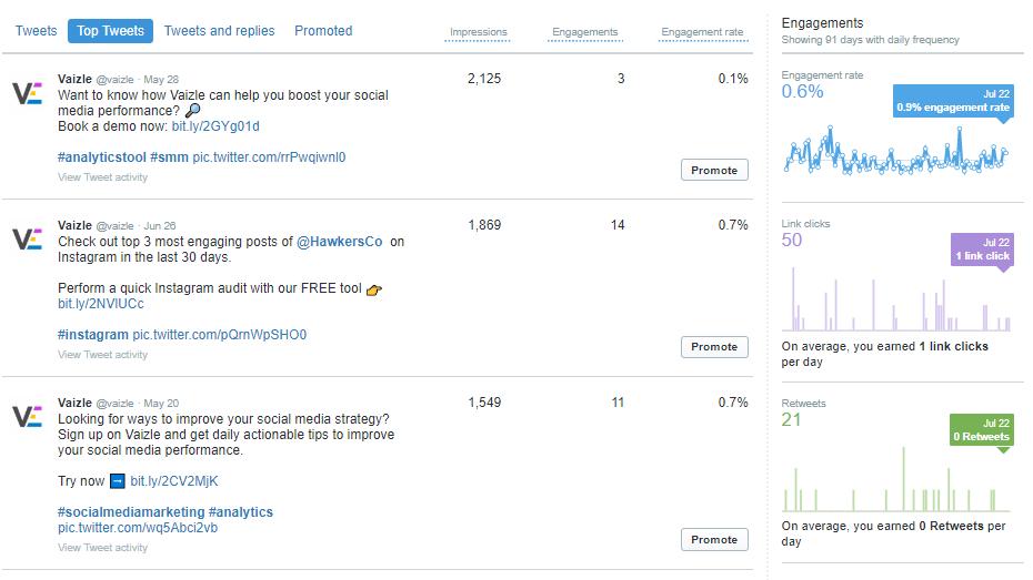 top tweets