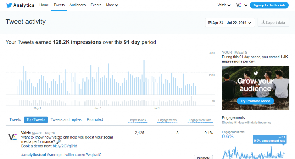 twitter analytics guide tweets section