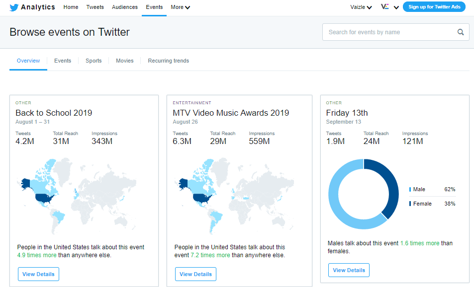 twitter analytics guide events