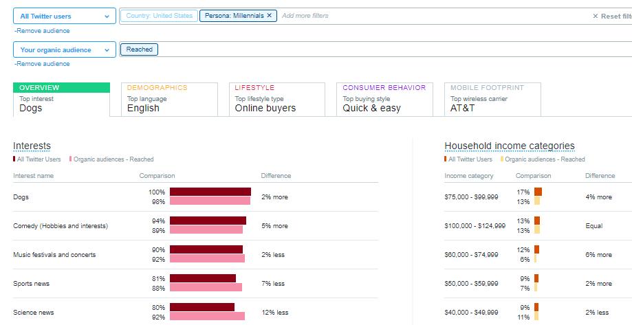 twitter-audiences-comparison