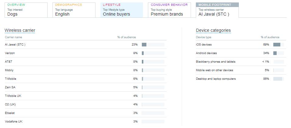 twitter audience mobile footprint