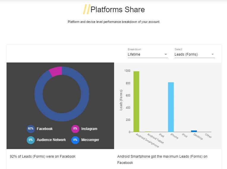 platform wise breakdown